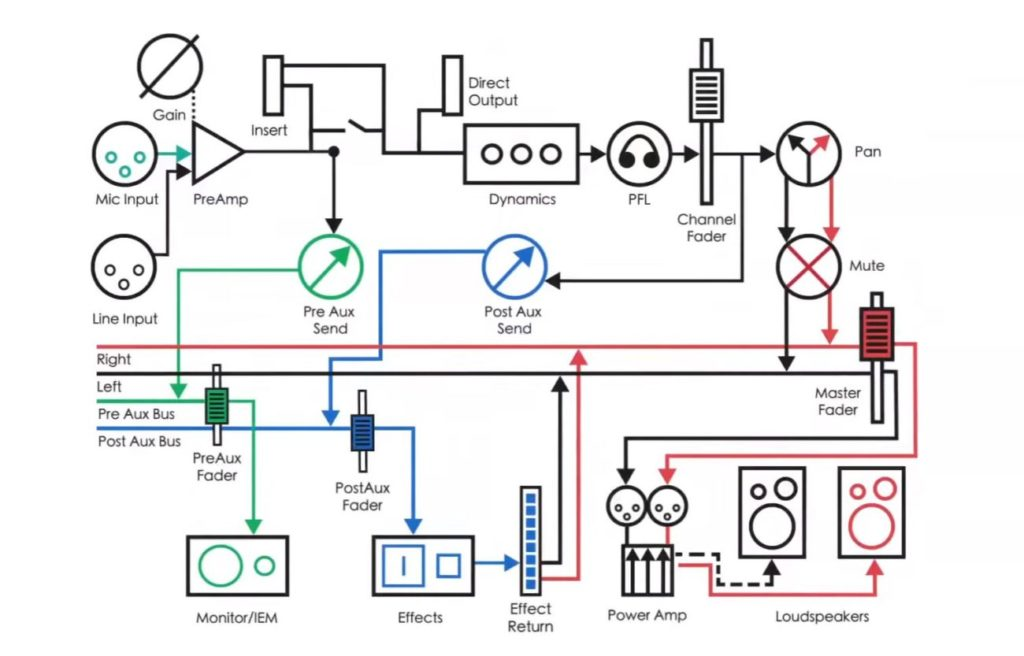 Analog Recording Signal Flow  Diagrams   How Does It Work